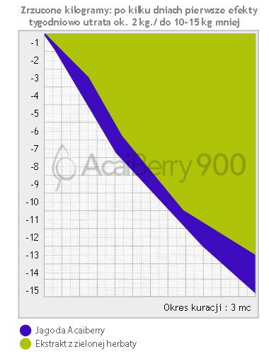 Wykres - zrzucone kilogramy - Acai Berry 900